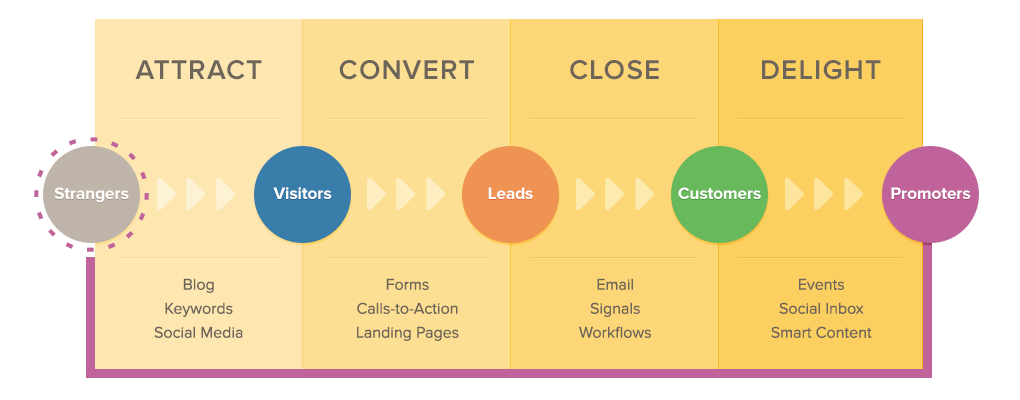 Inbound Marketing 4