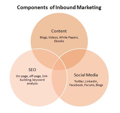 Inbound Marketing 3